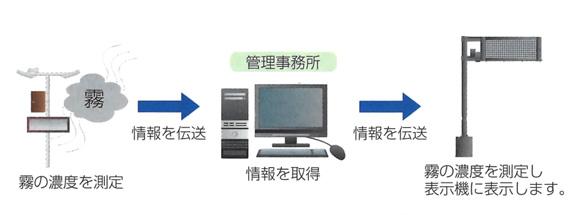 霧警報システム