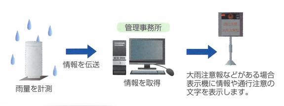 雨量警報システム