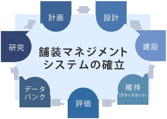 長期舗装性能プログラム(SHRP)